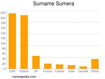 Surname Sumera