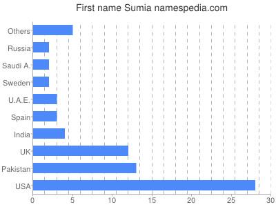 Given name Sumia