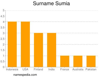 Surname Sumia
