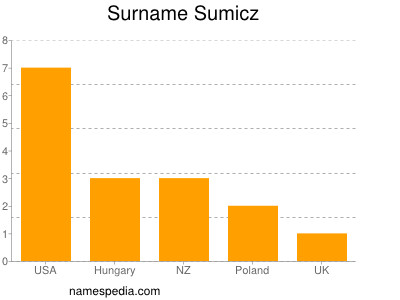 Surname Sumicz