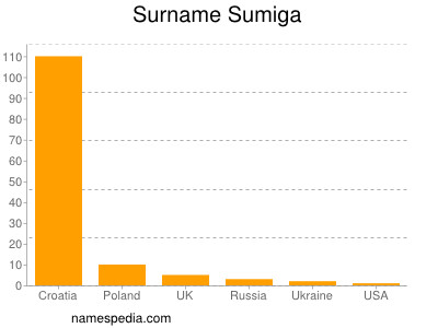 Surname Sumiga