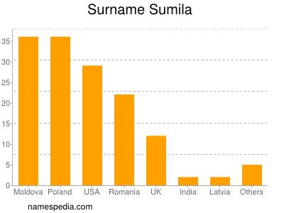 Familiennamen Sumila
