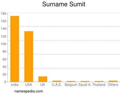 Surname Sumit