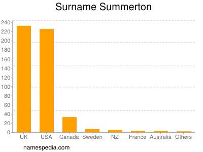 Surname Summerton