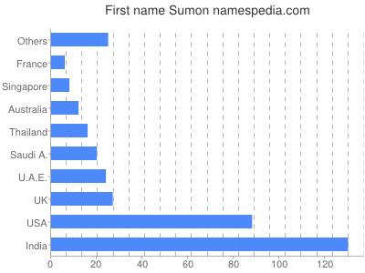 Given name Sumon