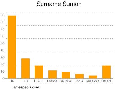 Surname Sumon