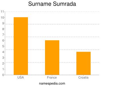 Surname Sumrada