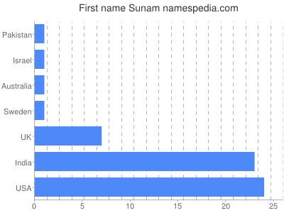 Given name Sunam