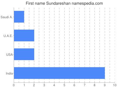 Given name Sundareshan