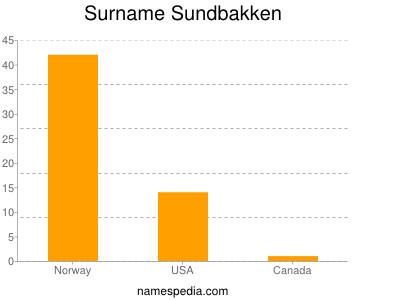 Surname Sundbakken