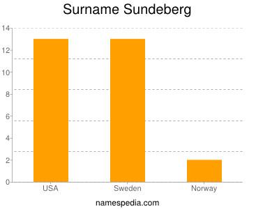 Surname Sundeberg