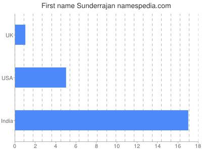 Given name Sunderrajan