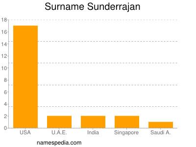 Surname Sunderrajan