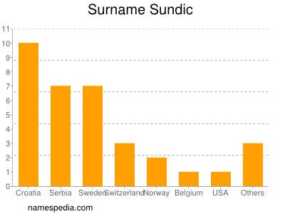 Surname Sundic