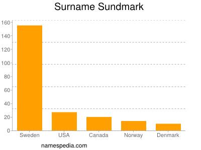 Surname Sundmark