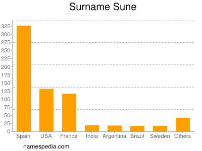 Surname Sune