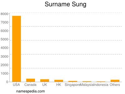 Familiennamen Sung