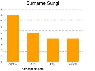 Surname Sungi