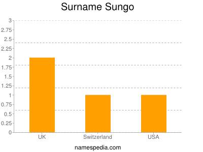 Surname Sungo