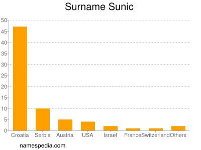 Surname Sunic