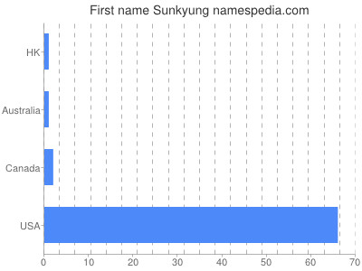 Given name Sunkyung
