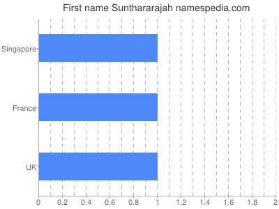 Given name Sunthararajah