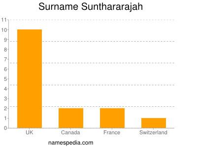 Surname Sunthararajah