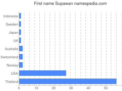 Given name Supawan