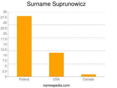 Surname Suprunowicz