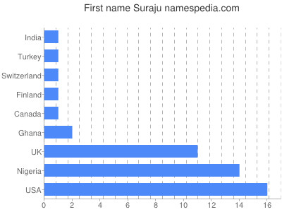 Given name Suraju