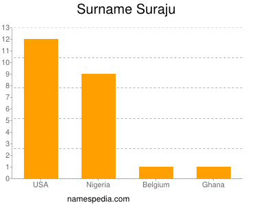 Surname Suraju