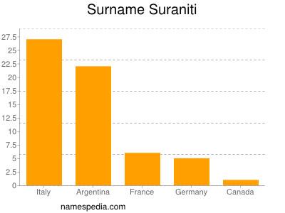 Surname Suraniti