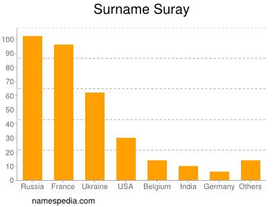 Surname Suray
