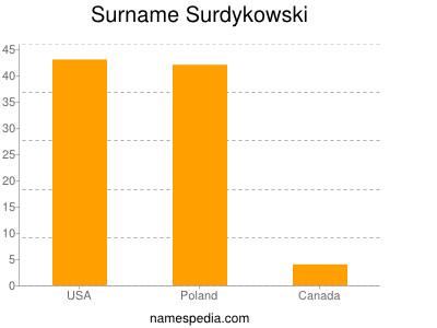 Surname Surdykowski