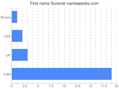 Given name Surendr
