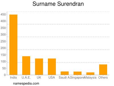 Surname Surendran