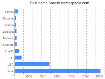 Given name Suresh