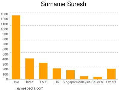 Surname Suresh