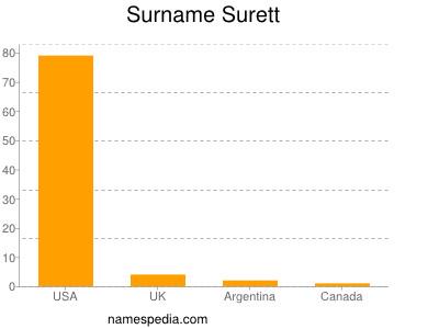 Surname Surett