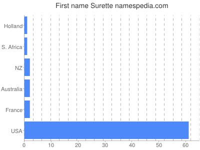 Given name Surette