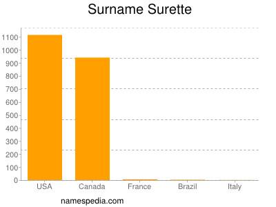 Surname Surette
