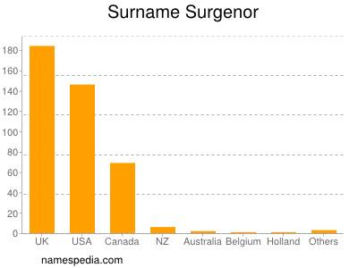 Surname Surgenor