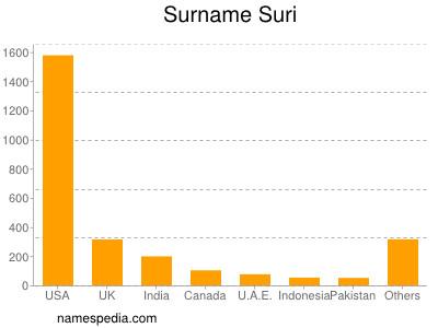 Surname Suri