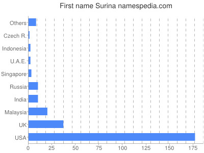 Given name Surina