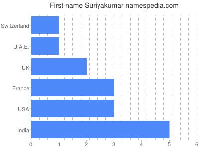 Given name Suriyakumar