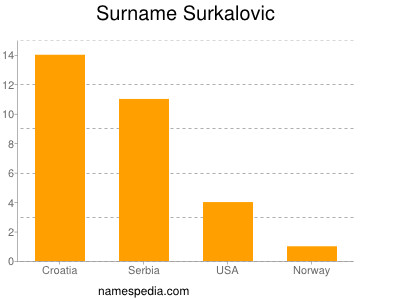 Surname Surkalovic