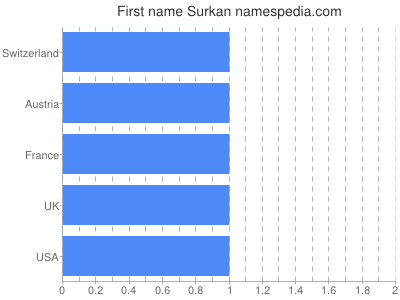 Given name Surkan