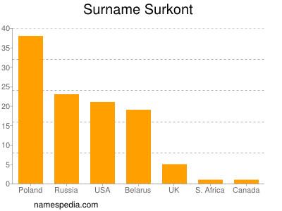 Surname Surkont