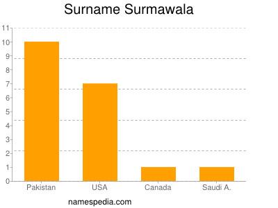 Surname Surmawala