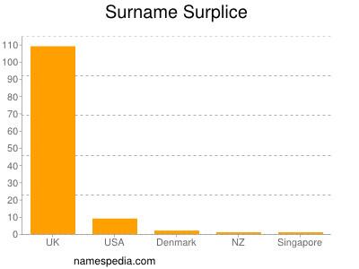 Surname Surplice